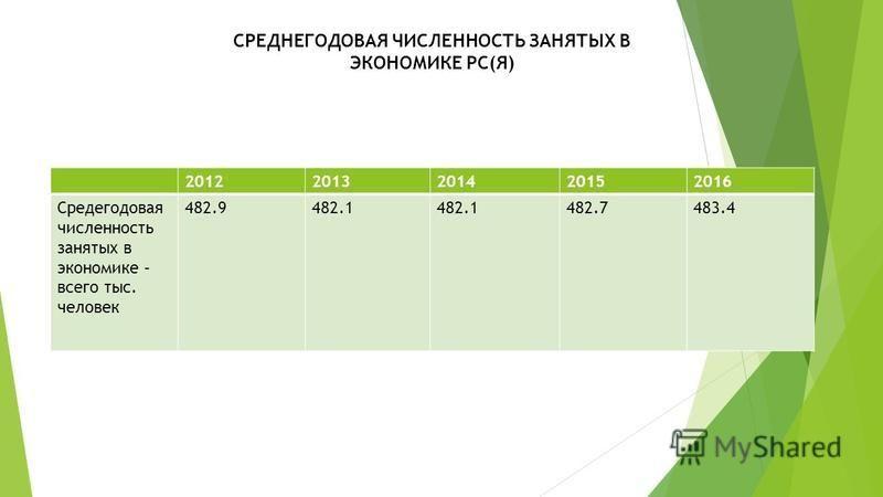 СРЕДНЕГОДОВАЯ ЧИСЛЕННОСТЬ ЗАНЯТЫХ В ЭКОНОМИКЕ РС(Я) 20122013201420152016 Средегодовая численность занятых в экономике – всего тыс. человек 482.9482.1 482.7483.4