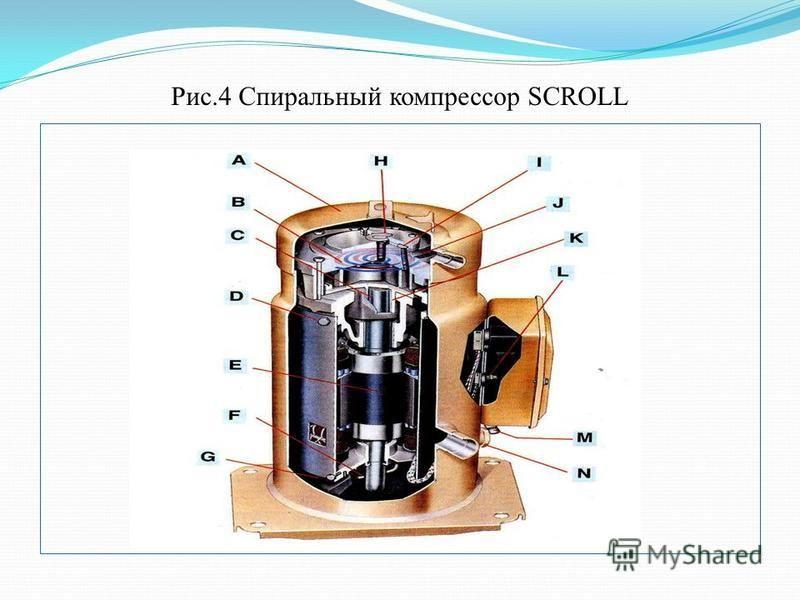 Рис.4 Спиральный компрессор SCROLL