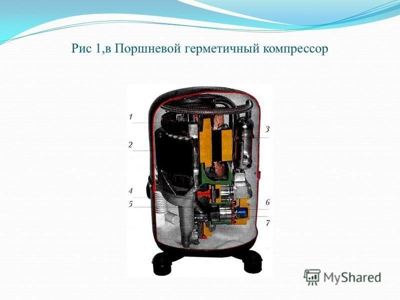 Рис 1,в Поршневой герметичный компрессор