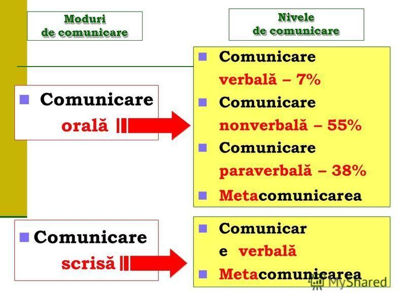 Moduri de comunicare Comunicare orală Comunicare scrisă Comunicare verbală – 7% Comunicare nonverbală – 55% Comunicare paraverbală – 38% Metacomunicarea Nivele de comunicare Comunicar e verbală Metacomunicarea