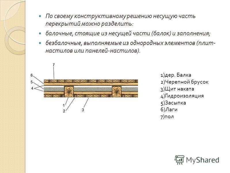 По своему конструктивному решению несущую часть перекрытий можно разделить : балочные, стоящие из несущей части ( балок ) и заполнения ; безбалочные, выполняемые из однородных элементов ( плит - настилов или панелей - настилов ). 1) дер. Балка 2) Чер