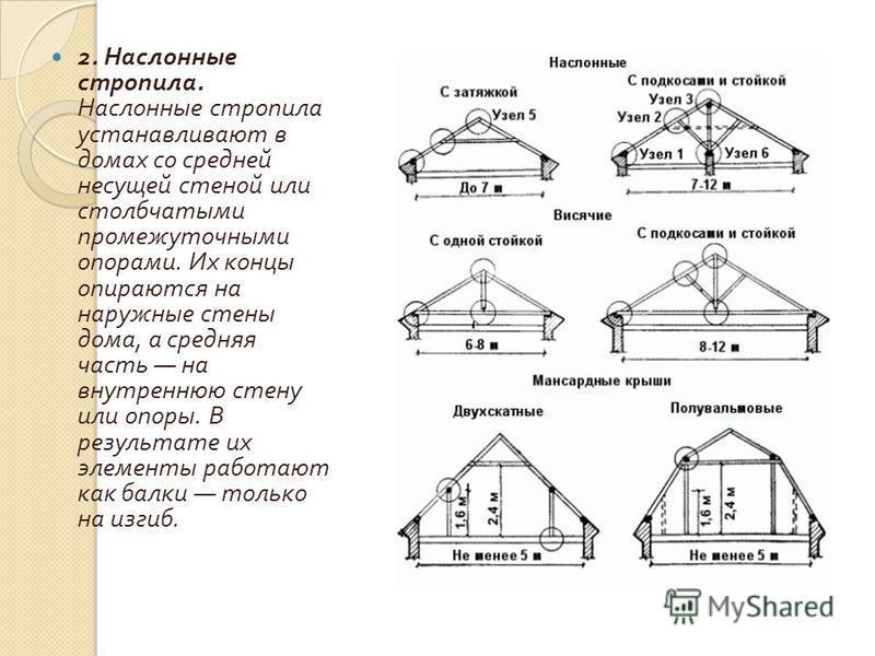 2. Наслонные стропила. Насл o нные стропила устанавливают в домах со средней несущей стеной или столбчатыми промежуточными опорами. Их концы опираются на наружные стены дома, а средняя часть на внутреннюю стену или опоры. В результате их элементы раб