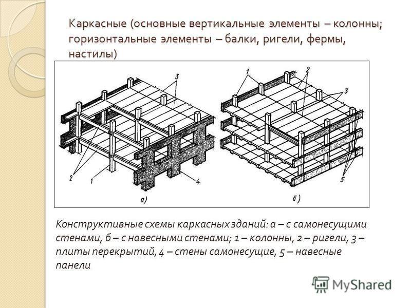 Каркасные ( основные вертикальные элементы – колонны ; горизонтальные элементы – балки, ригели, фермы, настилы ) Конструктивные схемы каркасных зданий : а – с самонесущими стенами, б – с навесными стенами ; 1 – колонны, 2 – ригели, 3 – плиты перекрыт