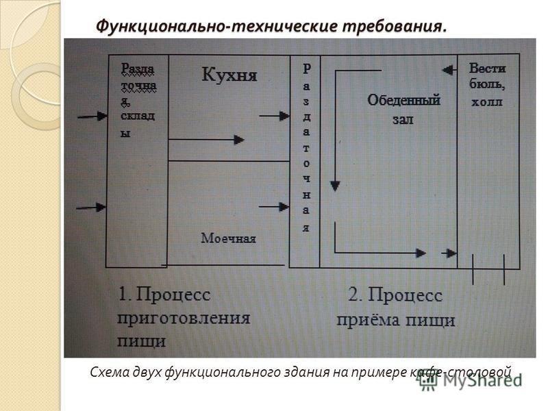 Функционально - технические требования. Схема двух функционального здания на примере кафе - столовой