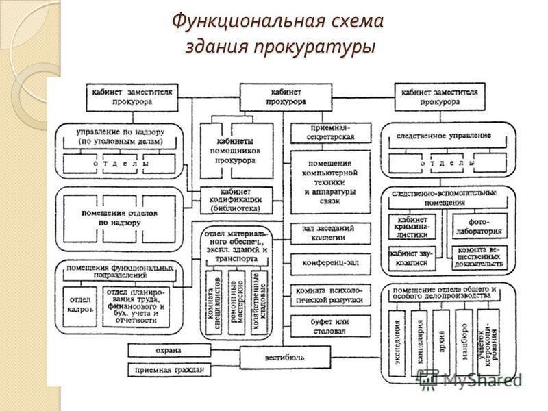 Функциональная схема здания прокуратуры Функциональная схема здания прокуратуры