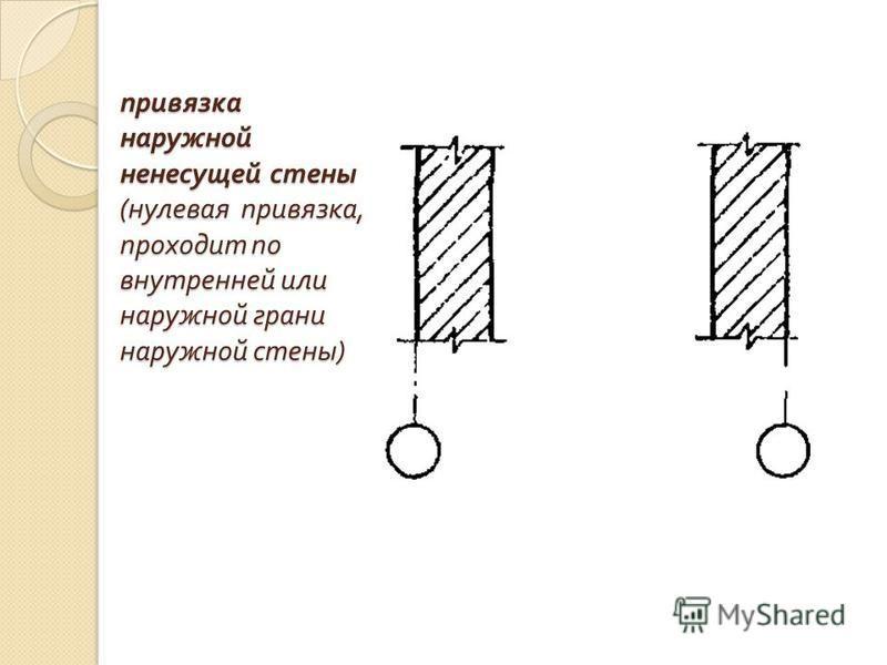 привязка наружной ненесущей стены ( нулевая привязка, проходит по внутренней или наружной грани наружной стены )