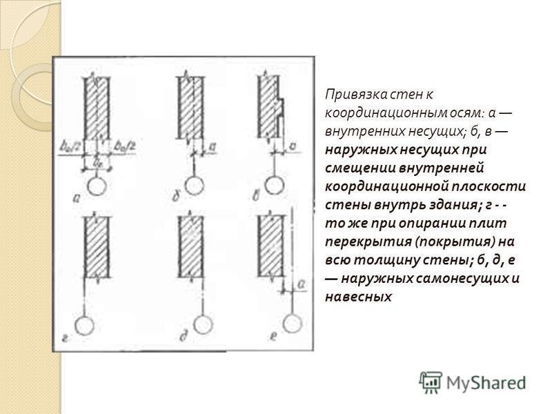 Привязка стен к координационным осям : а внутренних несущих ; б, в наружных несущих при смещении внутренней координационной плоскости стены внутрь здания ; г - - то же при опирании плит перекрытия ( покрытия ) на всю толщину стены ; б, д, е наружных