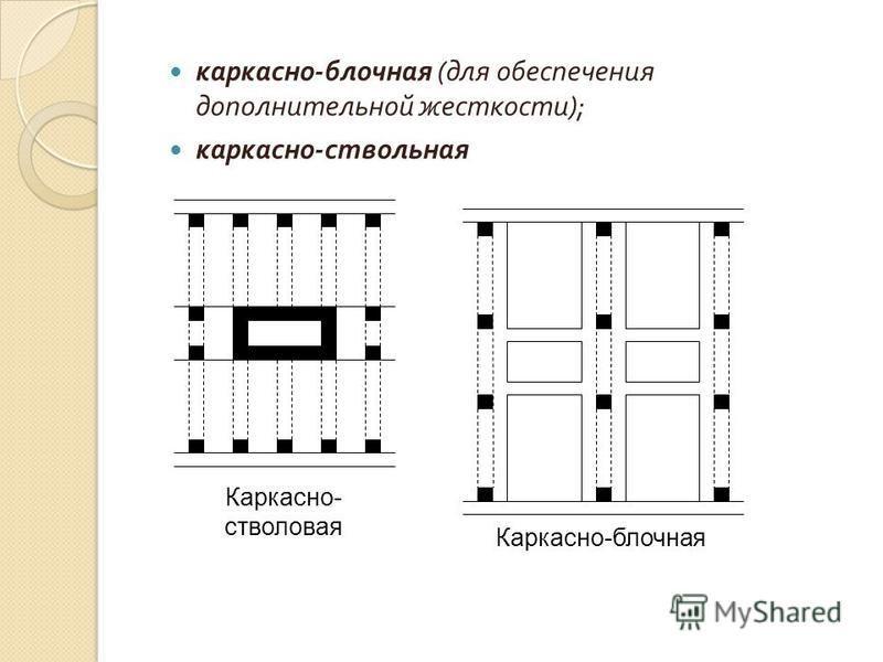 каркасно - блочная ( для обеспечения дополнительной жесткости ); каркасно - ствольная Каркасно- стволовая Каркасно-блочная