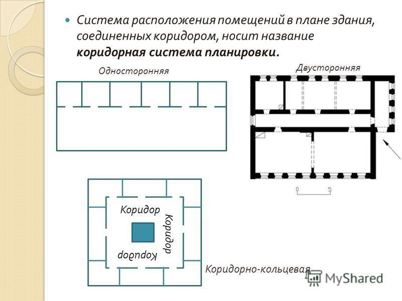 Система расположения помещений в плане здания, соединенных коридором, носит название коридорная система планировки. Односторонняя Двусторонняя Коридор Коридорно - кольцевая