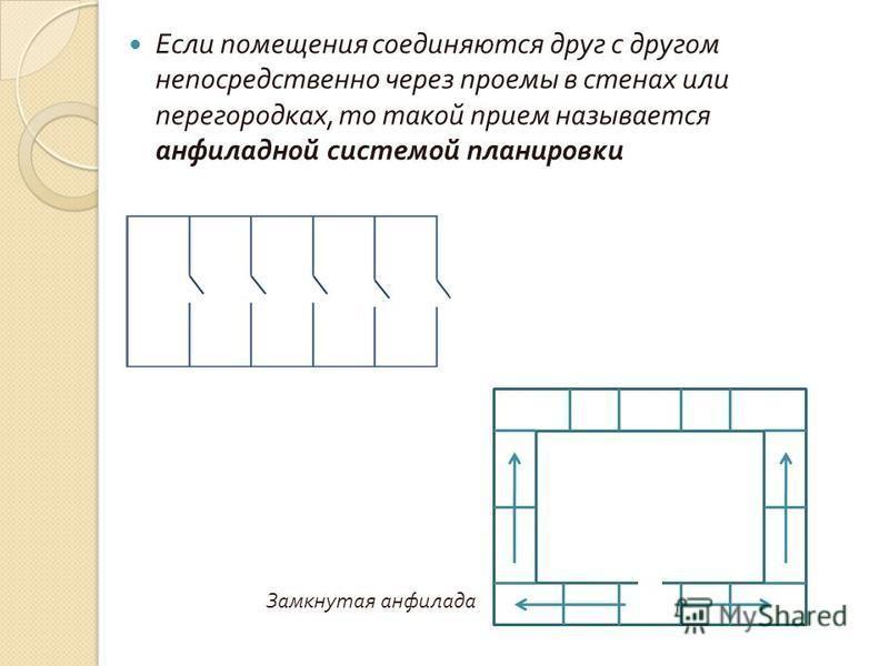 Если помещения соединяются друг с другом непосредственно через проемы в стенах или перегородках, то такой прием называется анфиладной системой планировки Замкнутая анфилада