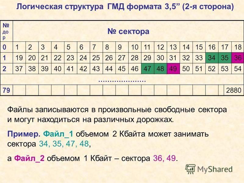 Логическая структура ГМД формата 3,5 (2-я сторона) до р сектора 0123456789101112131415161718 1192021222324252627282930313233343536 2373839404142434445464748495051525354 ………………… 792880 Файлы записываются в произвольные свободные сектора и могут находи