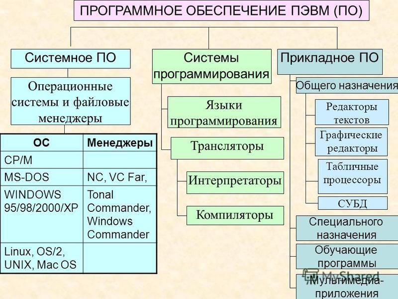 ПРОГРАММНОЕ ОБЕСПЕЧЕНИЕ ПЭВМ (ПО) Системы программирования Прикладное ПОСистемное ПО Операционные системы и файловые менеджеры Языки программирования Трансляторы Интерпретаторы Компиляторы Редакторы текстов Графические редакторы Табличные процессоры
