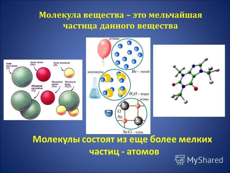Молекула вещества – это мельчайшая частица данного вещества Молекулы состоят из еще более мелких частиц - атомов