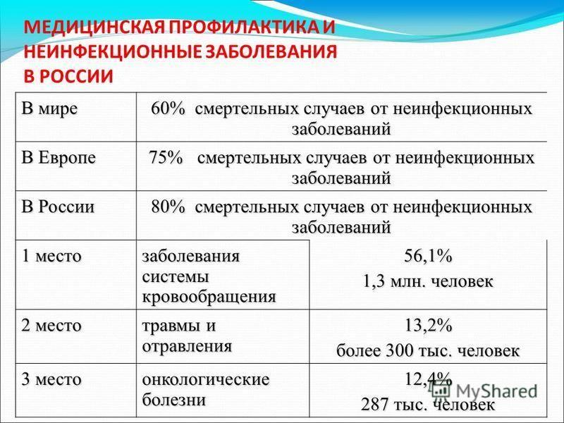 МЕДИЦИНСКАЯ ПРОФИЛАКТИКА И НЕИНФЕКЦИОННЫЕ ЗАБОЛЕВАНИЯ В РОССИИ В мире 60% смертельных случаев от неинфекционных заболеваний В Европе 75% смертельных случаев от неинфекционных заболеваний В России 80% смертельных случаев от неинфекционных заболеваний