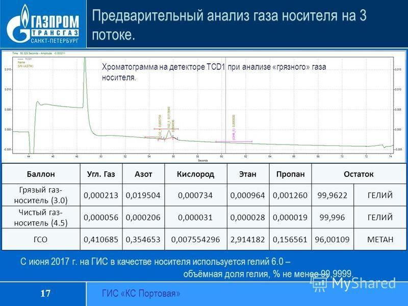 Предварительный анализ газа носителя на 3 потоке. Баллон Угл. Газ АзотКислород ЭтанПропан Остаток Грязый газ- носитель (3.0) 0,0002130,0195040,0007340,0009640,00126099,9622ГЕЛИЙ Чистый газ- носитель (4.5) 0,0000560,0002060,0000310,0000280,00001999,99