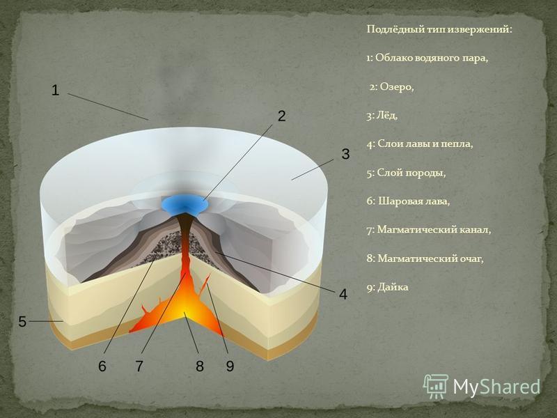 Подлёдный тип извержений: 1: Облако водяного пара, 2: Озеро, 3: Лёд, 4: Слои лавы и пепла, 5: Слой породы, 6: Шаровая лава, 7: Магматический канал, 8: Магматический очаг, 9: Дайка