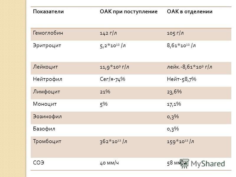 ПоказателиОАК при поступлениеОАК в отделении Гемоглобин 142 г / л 105 г / л Эритроцит 5,2*10 12 / л 8,61*10 12 / л Лейкоцит 11,9*10 9 г / лейк.-8,61*10 9 г / л Нейтрофил Сег / я -74% Нейт -58,7% Лимфоцит 21%23,6% Моноцит 5%17,1% Эозинофил 0,3% Базофи