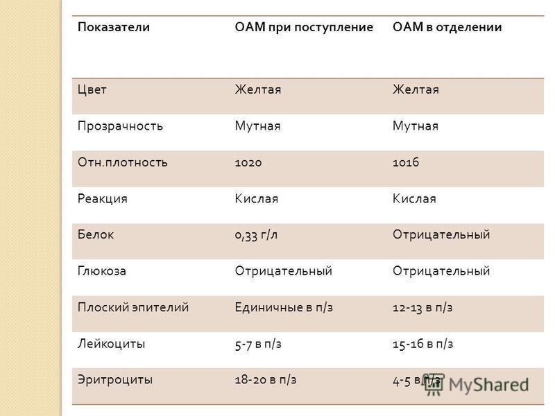 ПоказателиОАМ при поступлениеОАМ в отделении Цвет Желтая Прозрачность Мутная Отн. плотность 10201016 Реакция Кислая Белок 0,33 г / л Отрицательный Глюкоза Отрицательный Плоский эпителий Единичные в п / з 12-13 в п / з Лейкоциты 5-7 в п / з 15-16 в п
