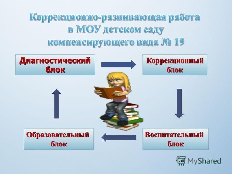 Диагностическийблок Коррекционныйблок Образовательныйблок Воспитательныйблок