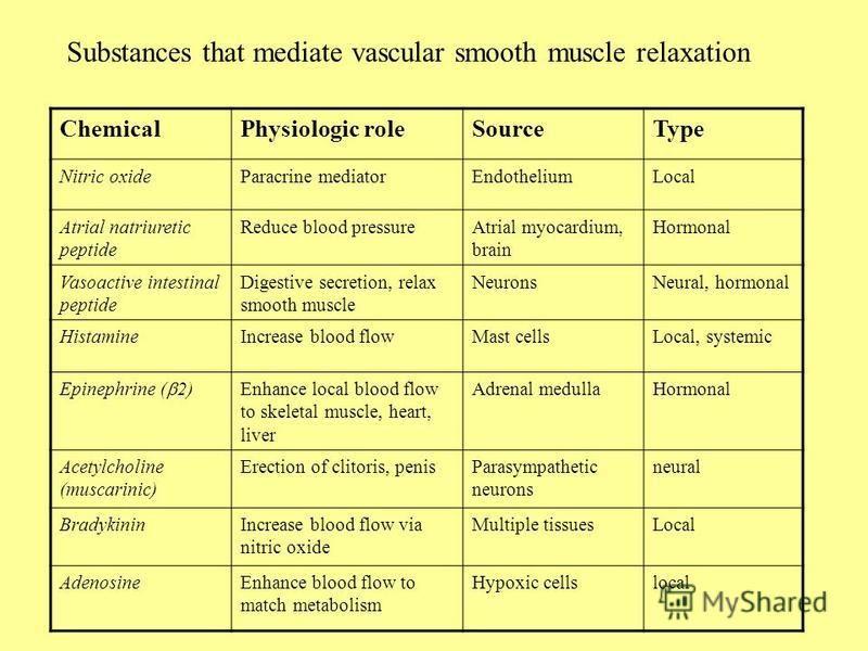 ChemicalPhysiologic roleSourceType Nitric oxideParacrine mediatorEndotheliumLocal Atrial natriuretic peptide Reduce blood pressureAtrial myocardium, brain Hormonal Vasoactive intestinal peptide Digestive secretion, relax smooth muscle NeuronsNeural,