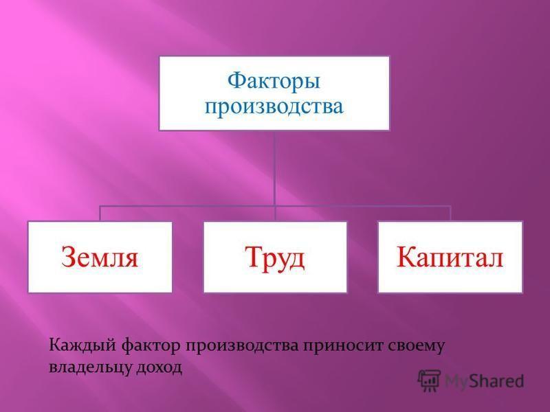 Факторы производства Земля ТрудКапитал Каждый фактор производства приносит своему владельцу доход