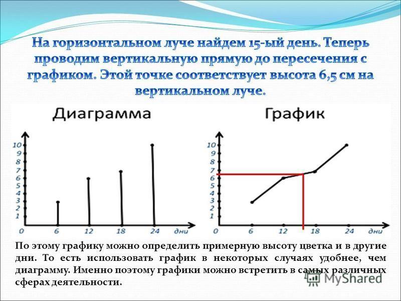 По этому графику можно определить примерную высоту цветка и в другие дни. То есть использовать график в некоторых случаях удобнее, чем диаграмму. Именно поэтому графики можно встретить в самых различных сферах деятельности.