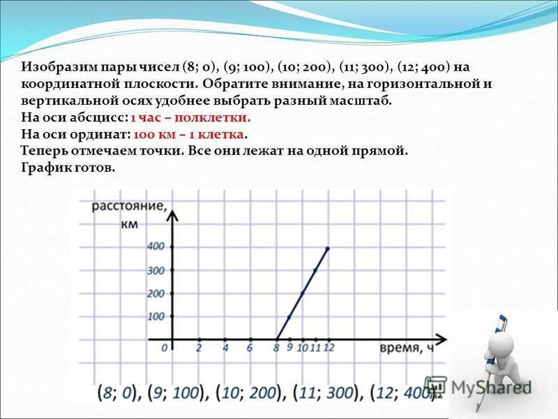 Изобразим пары чисел (8; 0), (9; 100), (10; 200), (11; 300), (12; 400) на координатной плоскости. Обратите внимание, на горизонтальной и вертикальной осях удобнее выбрать разный масштаб. На оси абсцисс: 1 час – полклетки. На оси ординат: 100 км – 1 к