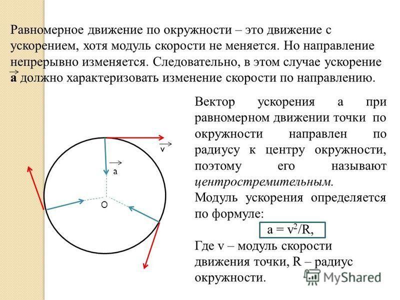 Равномерное движение по окружности – это движение с ускорением, хотя модуль скорости не меняется. Но направление непрерывно изменяется. Следовательно, в этом случае ускорение а должно характеризовать изменение скорости по направлению. О v a Вектор ус