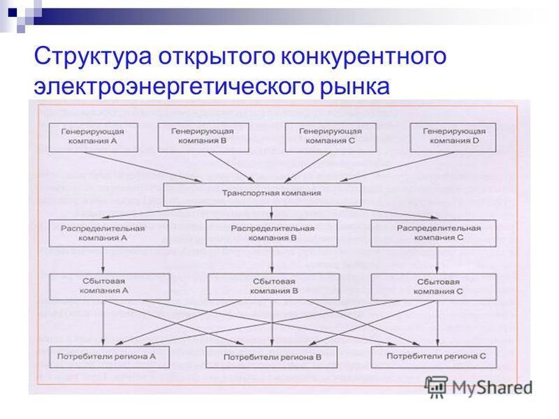 Структура открытого конкурентного электроэнергетического рынка