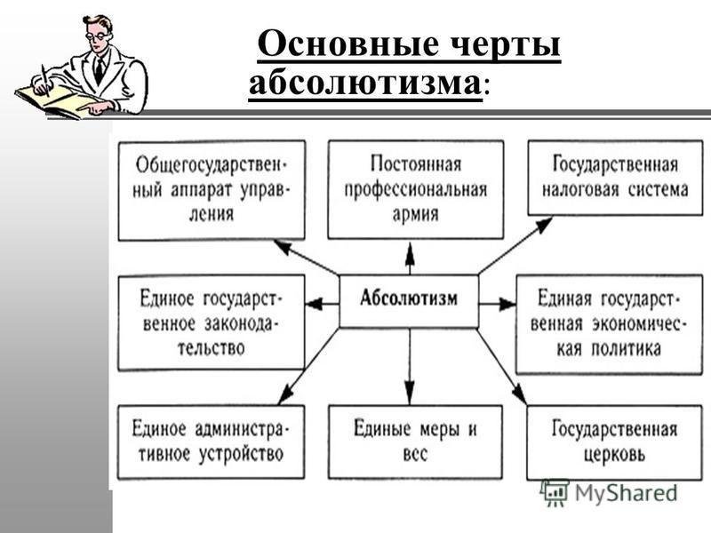 Основные черты абсолютизма :