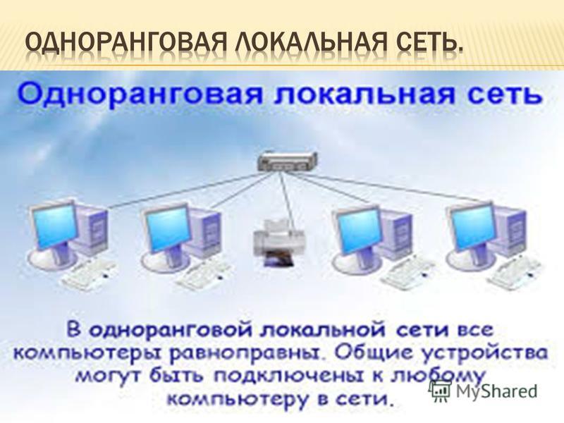 ЛВС-локальная вычислительная сеть; LAN-Local Area Network; PBC-региональная вычислительная сеть; MAN-Metropojitan Area Network; ГBC-глобальная вычислительная сеть; WAN-Wide Area Network;