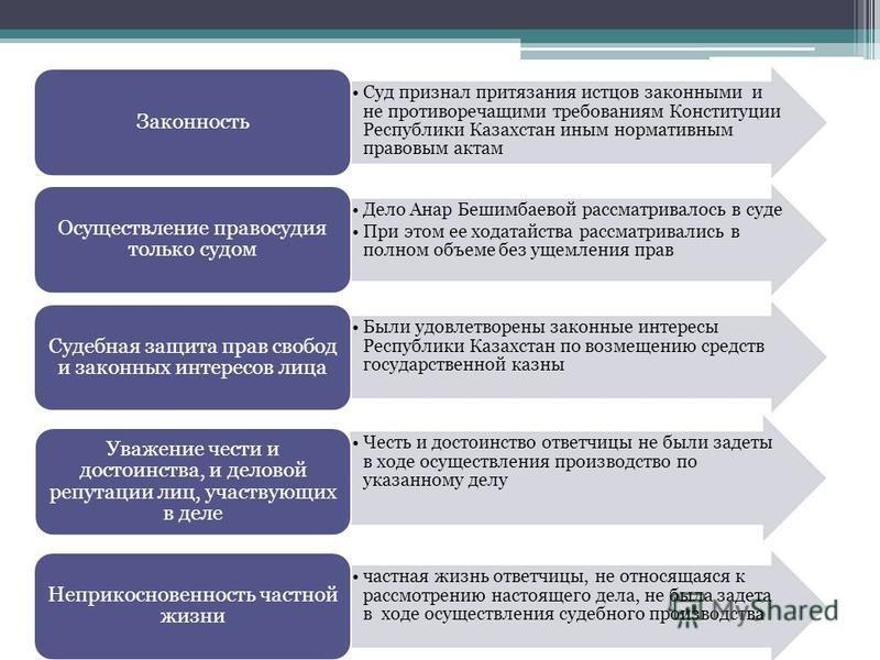 Суд признал притязания истцов законными и не противоречащими требованиям Конституции Республики Казахстан иным нормативным правовым актам Законность Дело Анар Бешимбаевой рассматривалось в суде При этом ее ходатайства рассматривались в полном объеме