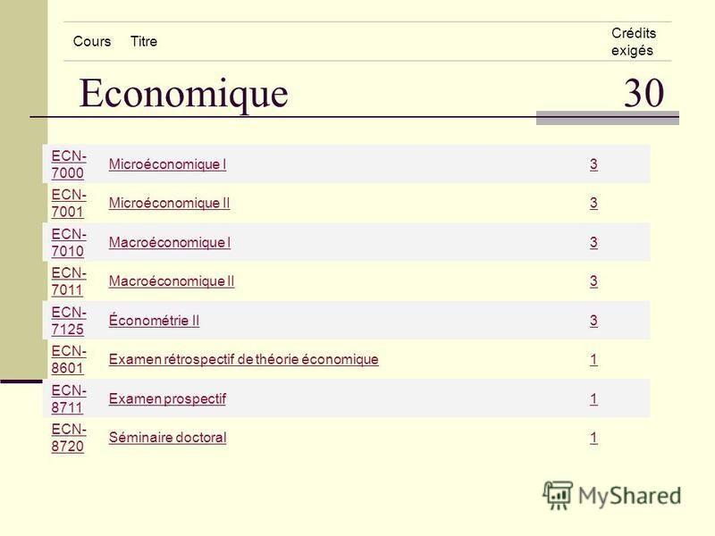 Economique 30 CoursTitre Crédits exigés ECN- 7000 Microéconomique I3 ECN- 7001 Microéconomique II3 ECN- 7010 Macroéconomique I3 ECN- 7011 Macroéconomique II3 ECN- 7125 Économétrie II3 ECN- 8601 Examen rétrospectif de théorie économique1 ECN- 8711 Exa