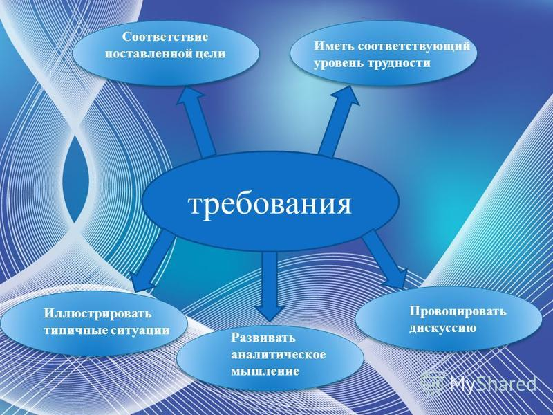 требования Соответствие поставленной цели Иметь соответствующий уровень трудности Иллюстрировать типичные ситуации Развивать аналитическое мышление Провоцировать дискуссию