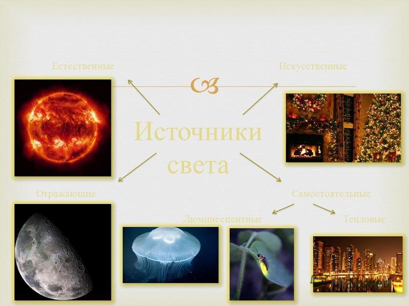 Источники света Искусственные Естественные Отражающие Самостоятельные Тепловые Люминесцентные