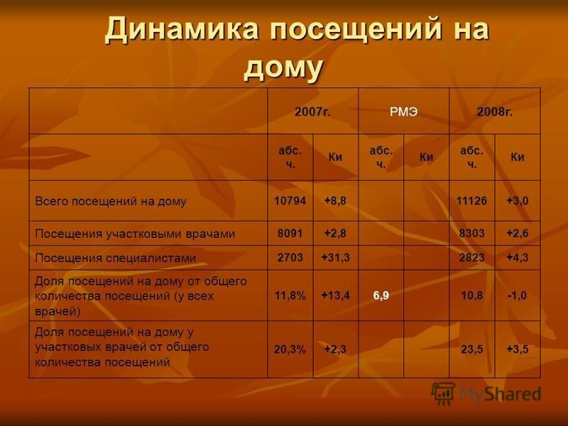 Динамика посещений на дому Динамика посещений на дому 2007 г.РМЭ2008 г. абс. ч. Ки абс. ч. Ки абс. ч. Ки Всего посещений на дому 10794+8,811126+3,0 Посещения участковыми врачами 8091+2,88303+2,6 Посещения специалистами 2703+31,32823+4,3 Доля посещени