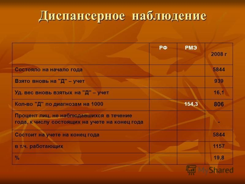 Диспансерное наблюдение РФРМЭ 2008 г Состояло на начало года 5844 Взято вновь на