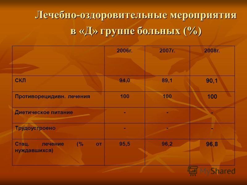 Лечебно-оздоровительные мероприятия в «Д» группе больных (%) 2006 г.2007 г.2008 г. СКЛ94,089,1 90,1 Противорецидивн. лечения 100 Диетическое питание-- - Трудоустроено-- - Стац. лечение (% от нуждавшихся) 95,596,2 96,8