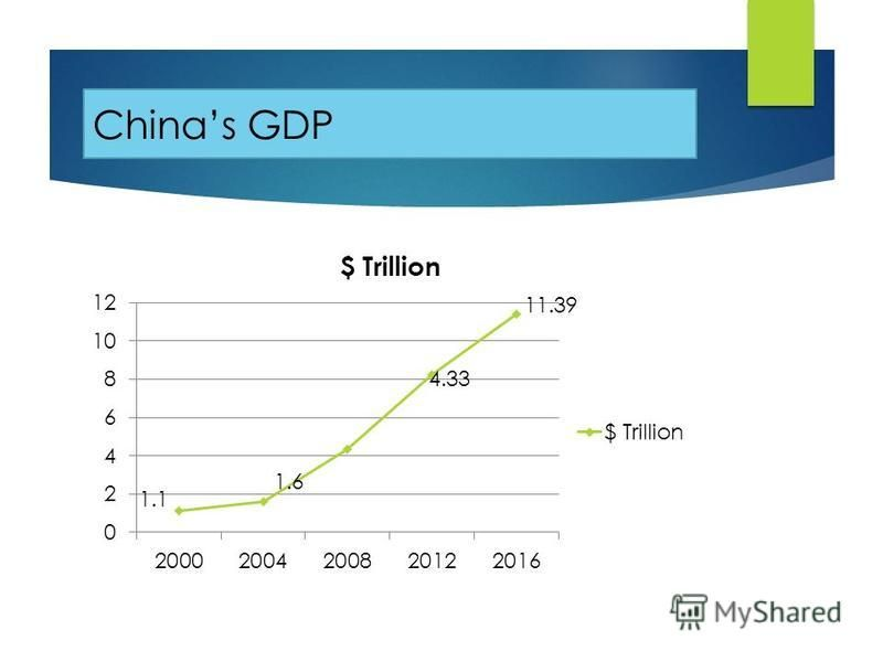 Chinas GDP 1.1 11.39 4.33 1.6