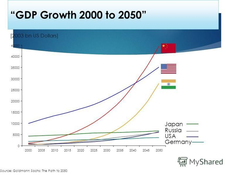 GDP Growth 2000 to 2050 Source: Goldmann Sachs: The Path to 2050 0 5000 10000 15000 20000 25000 30000 35000 40000 45000 20002005201020152020202520302035204020452050 [2003 bn US Dollars] Germany USA Japan Russia