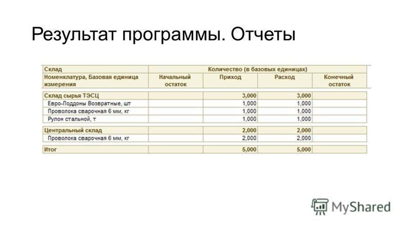 Результат программы. Отчеты