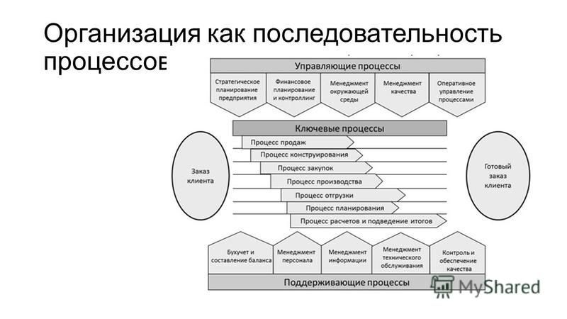 Организация как последовательность процессов