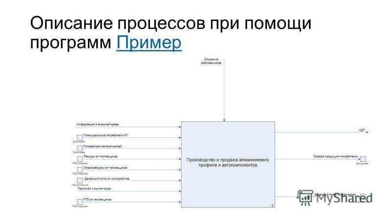 Описание процессов при помощи программ Пример Пример