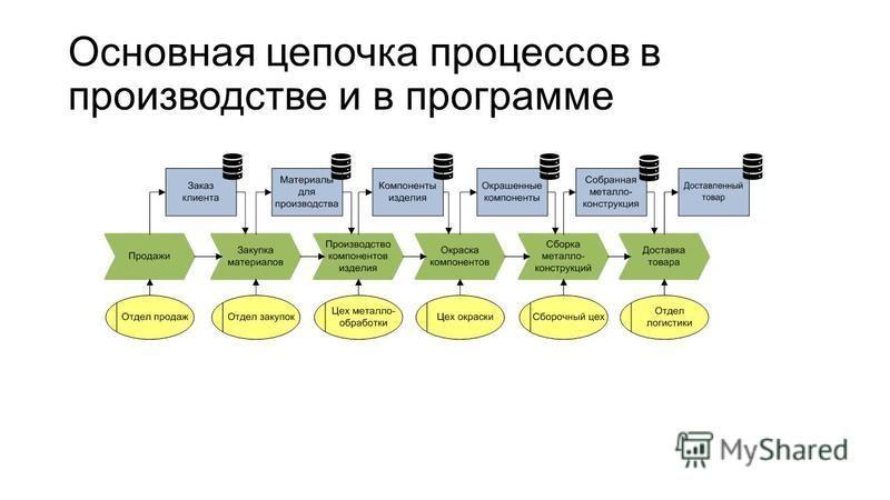 Основная цепочка процессов в производстве и в программе