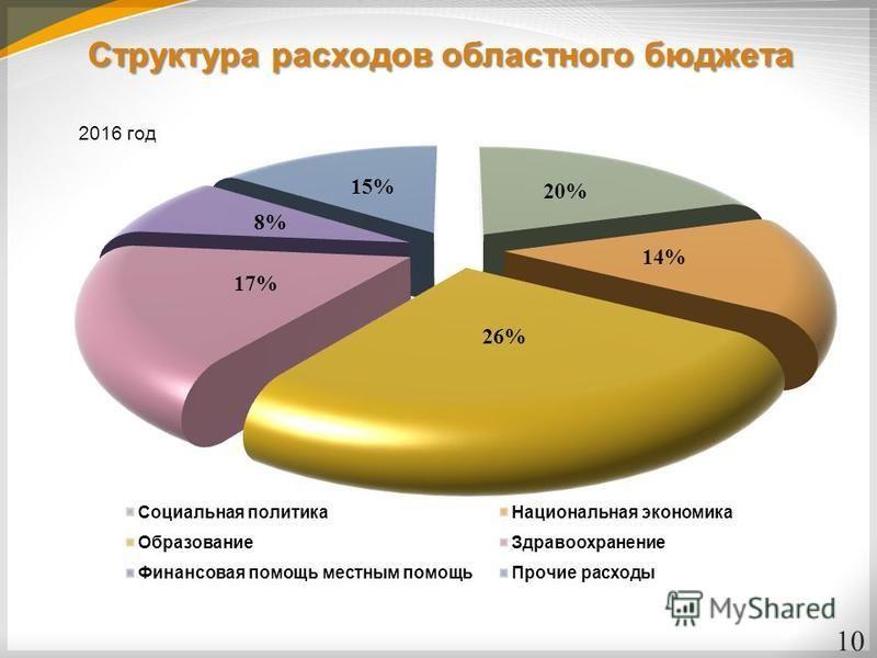 Структура расходов областного бюджета 10