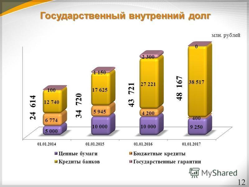 Государственный внутренний долг 12 34 720 43 721 48 167