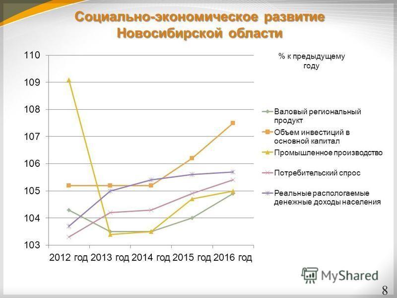 Социально-экономическое развитие Новосибирской области 8