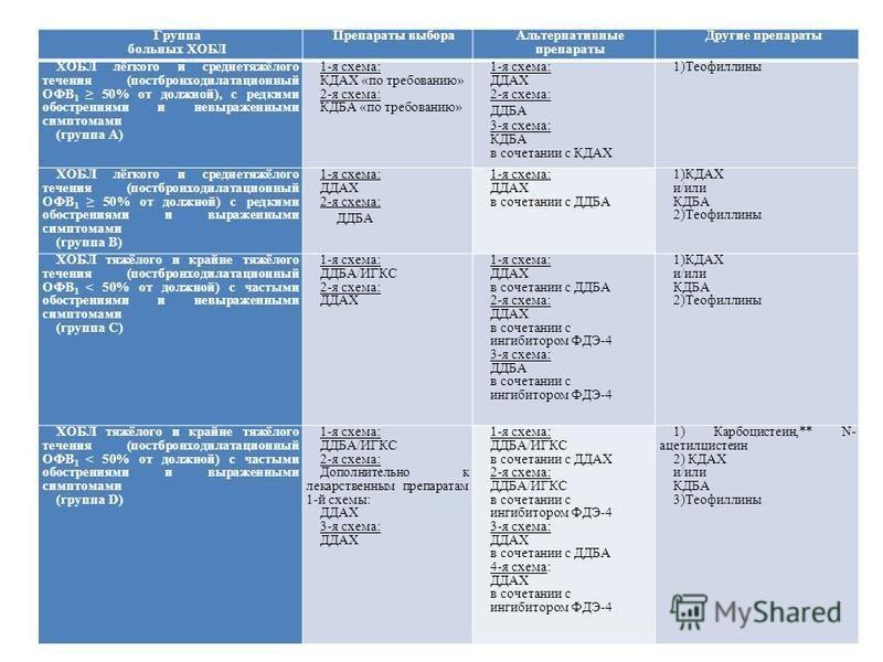 Группа больных ХОБЛ Препараты выбора Альтернативные препараты Другие препараты ХОБЛ лёгкого и среднетяжёлого течения (постбронходилатационный ОФВ 1 50% от должной), с редкими обострениями и невыраженными симптомами (группа А) 1-я схема: КДАХ «по треб