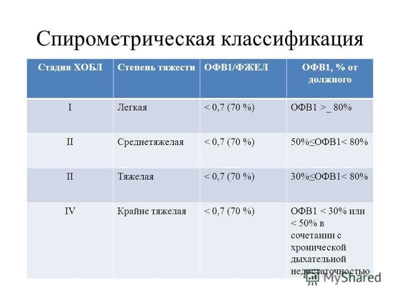 Спирометрическая классификация Стадия ХОБЛСтепень тяжестиОФВ1/ФЖЕЛОФВ1, % от должного IЛегкая< 0,7 (70 %)ОФВ1 >_ 80% IIСреднетяжелая< 0,7 (70 %)50%ОФВ1< 80% IIТяжелая< 0,7 (70 %)30%ОФВ1< 80% IVКрайне тяжелая< 0,7 (70 %)ОФВ1 < 30% или < 50% в сочетани