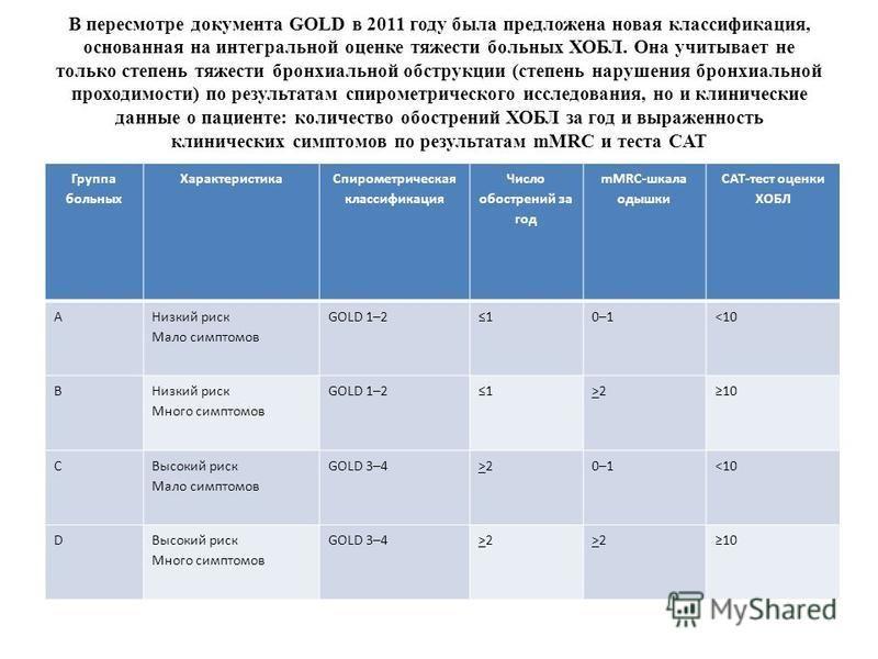 В пересмотре документа GOLD в 2011 году была предложена новая классификация, основанная на интегральной оценке тяжести больных ХОБЛ. Она учитывает не только степень тяжести бронхиальной обструкции (степень нарушения бронхиальной проходимости) по резу